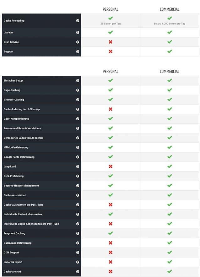 Borlabs.io Funktionen im Überblick